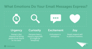 What Emotions Do Your Email Messages Express? by CoSchedule